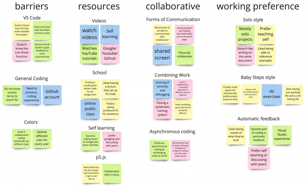 Interview affinity map with post-it notes based on barriers, resources, collaboration, and working preference.