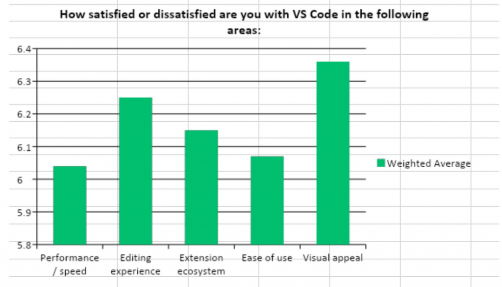 Bar chart for VS code in performance, editing experience, extension ecosystem, ease of use, and visual appeal.  Ease of use and performance are low.